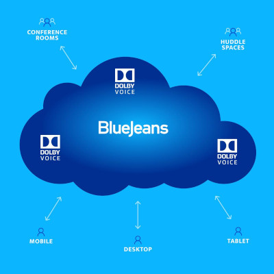 BlueJeans For Conference